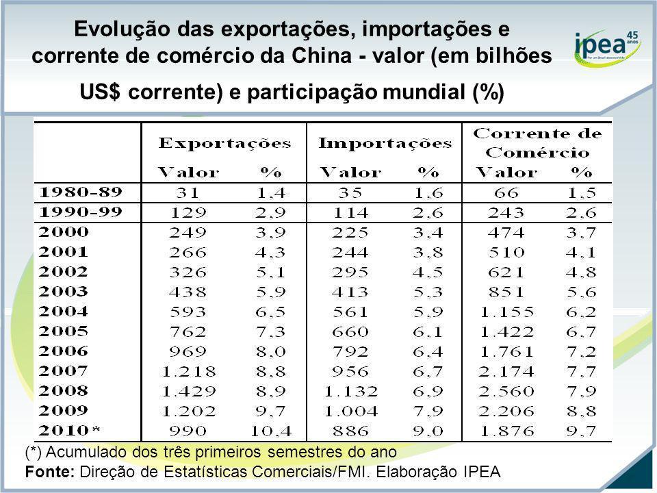 Evolução das exportações, importações e corrente de comércio da China - valor (em bilhões US$ corrente) e participação mundial (%) (*) Acumulado dos t