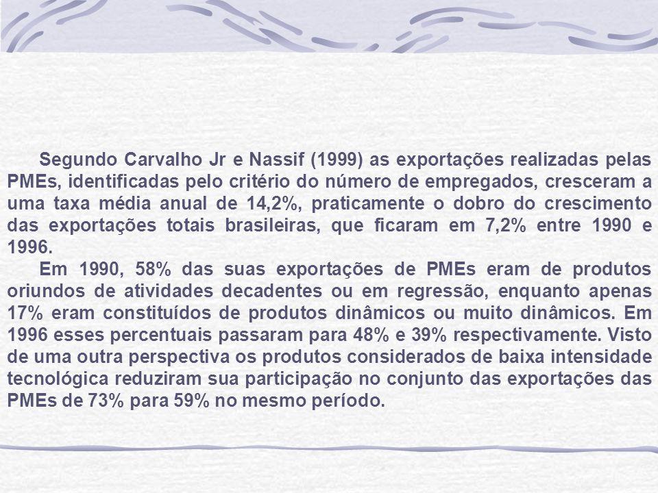 Tabela 1- Participação de Atividades Industriais Selecionadas no total das exportações brasileiras, em % - 1991/1995/2000 Atividades intensivas em tecnologia199 1 1995200 0 Máquinas, apar.