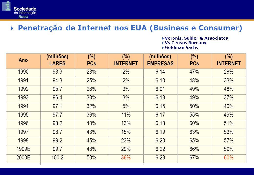 Ano (milhões) LARES (%) PCs (%) INTERNET (milhões) EMPRESAS (%) PCs (%) INTERNET 199093.323%2%6.1447%28% 199194.325%2%6.1048%33% 199295.728%3%6.0149%48% 199396.430%3%6.1349%37% 199497.132%5%6.1550%40% 199597.736%11%6.1755%49% 199698.240%13%6.1860%51% 199798.743%15%6.1963%53% 199899.245%23%6.2065%57% 1999E99.748%29%6.2266%59% 2000E100.250%36%6.2367%60% Penetração de Internet nos EUA (Business e Consumer) Veronis, Suhler & Associates Vs Census Bureaux Goldman Sachs