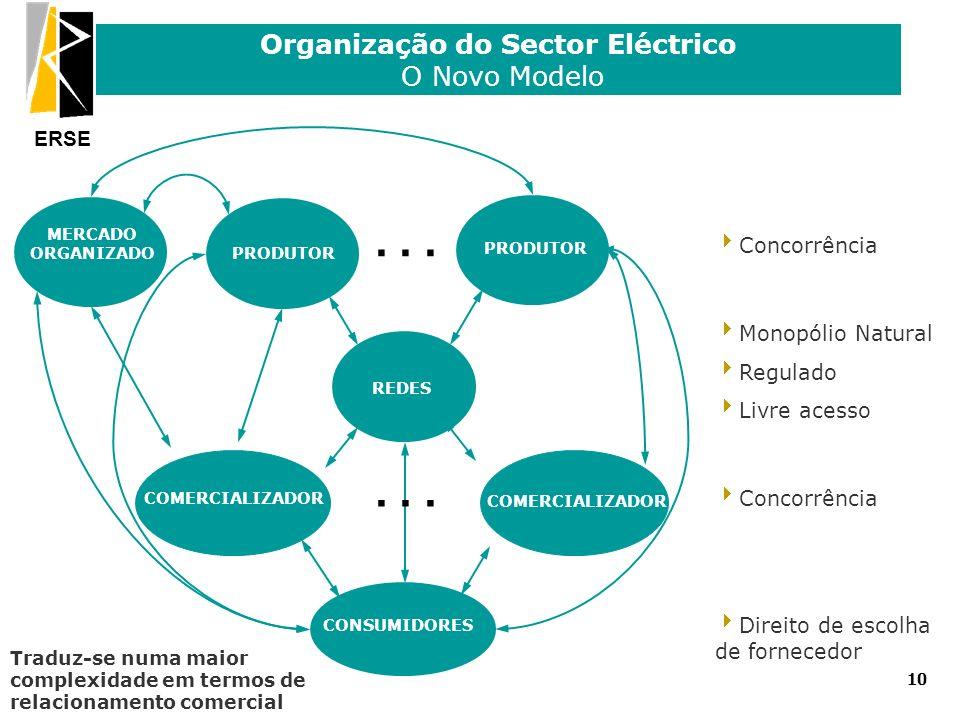 ERSE Organização do Sector Eléctrico O Novo Modelo 10 REDES PRODUTOR... CONSUMIDORES MERCADO ORGANIZADO Traduz-se numa maior complexidade em termos de