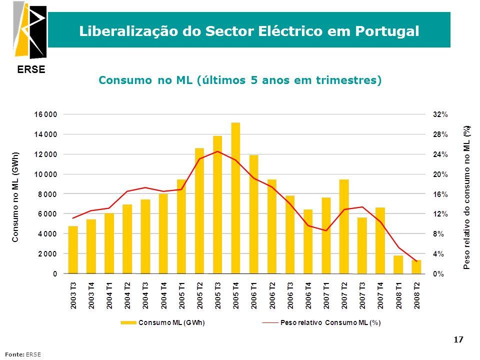 ERSE Liberalização do Sector Eléctrico em Portugal 17 Consumo no ML (últimos 5 anos em trimestres) Fonte: ERSE