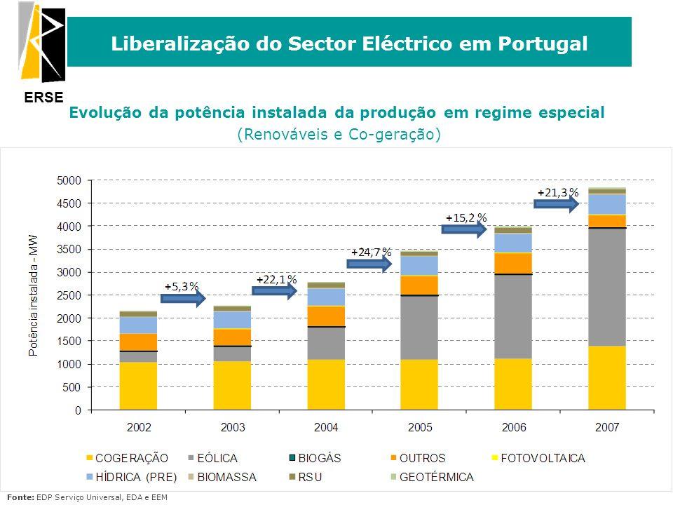 ERSE Liberalização do Sector Eléctrico em Portugal 18 Evolução da potência instalada da produção em regime especial (Renováveis e Co-geração) Fonte: E