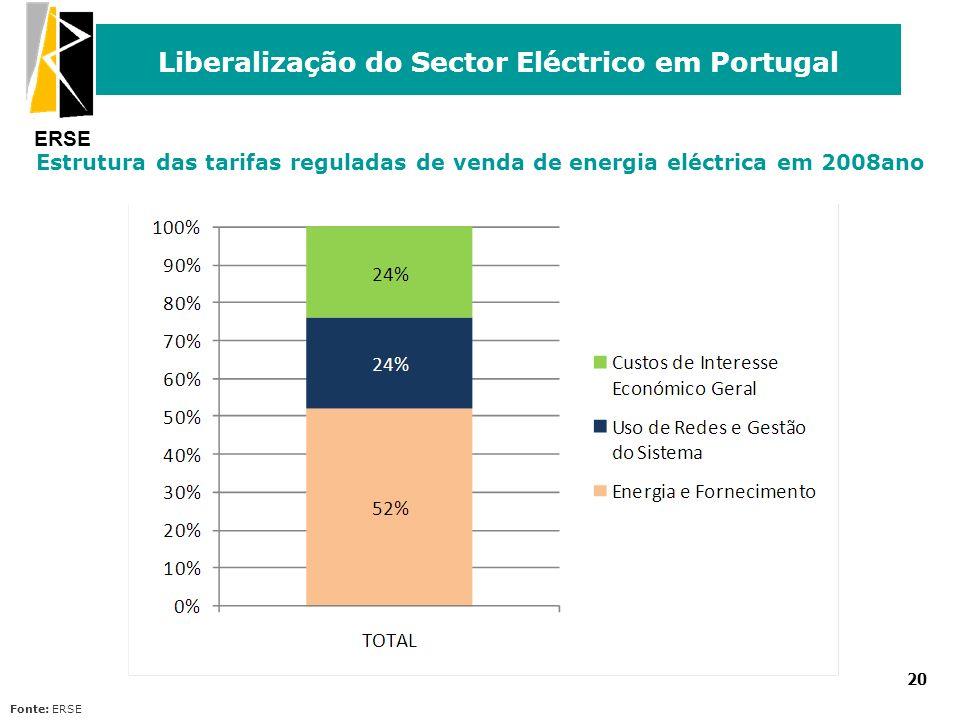 ERSE Liberalização do Sector Eléctrico em Portugal 20 Estrutura das tarifas reguladas de venda de energia eléctrica em 2008ano Fonte: ERSE