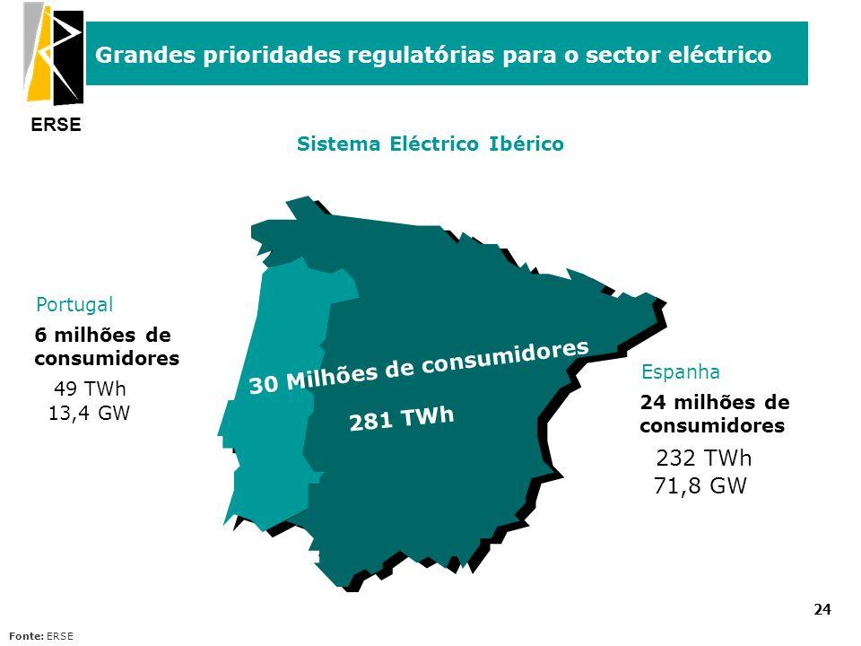 ERSE Grandes prioridades regulatórias para o sector eléctrico 24 Sistema Eléctrico Ibérico Fonte: ERSE 6 milhões de consumidores 49 TWh 13,4 GW 24 mil