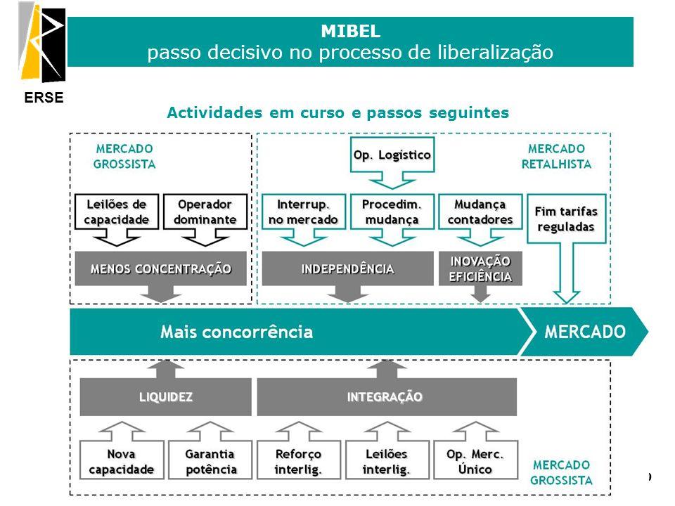 ERSE MIBEL passo decisivo no processo de liberalização 29 Actividades em curso e passos seguintes