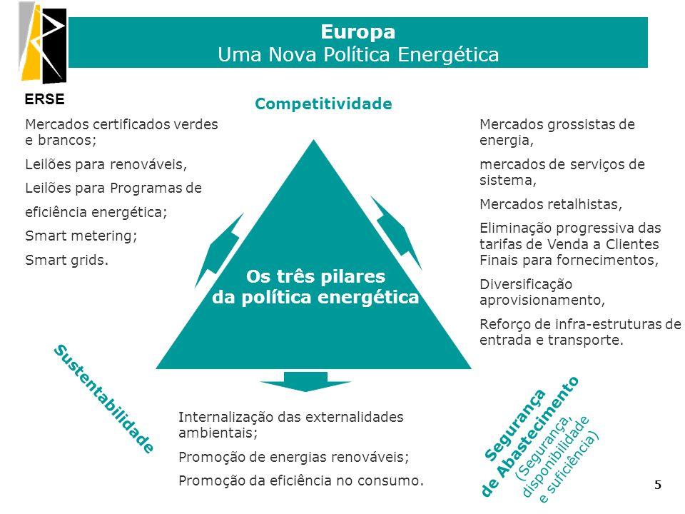 ERSE Europa Uma Nova Política Energética Competitividade Segurança de Abastecimento (Segurança, disponibilidade e suficiência) Sustentabilidade Os trê
