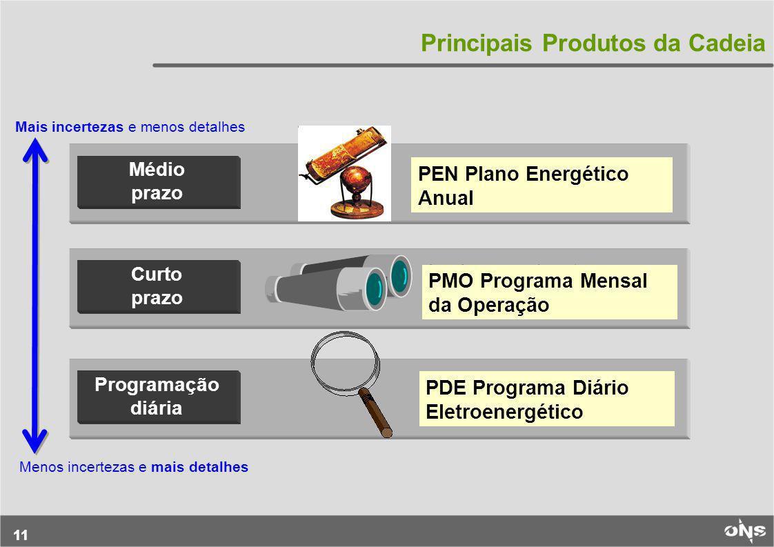 11 Principais Produtos da Cadeia Médio prazo Curto prazo Programação diária horizonte: 1 a 6 meses etapas: semanais horizonte: 1 semana etapas: ½ hora