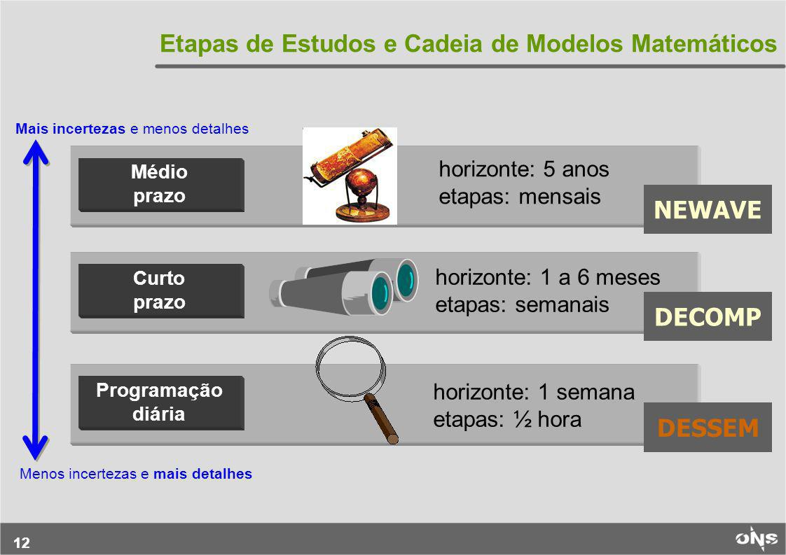 12 Etapas de Estudos e Cadeia de Modelos Matemáticos Médio prazo Curto prazo Programação diária horizonte: 1 a 6 meses etapas: semanais horizonte: 1 s
