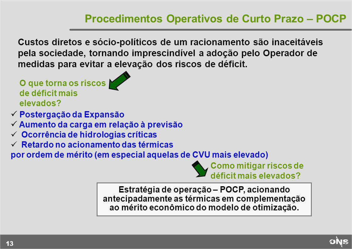 13 Procedimentos Operativos de Curto Prazo – POCP Postergação da Expansão Aumento da carga em relação à previsão Ocorrência de hidrologias críticas Re