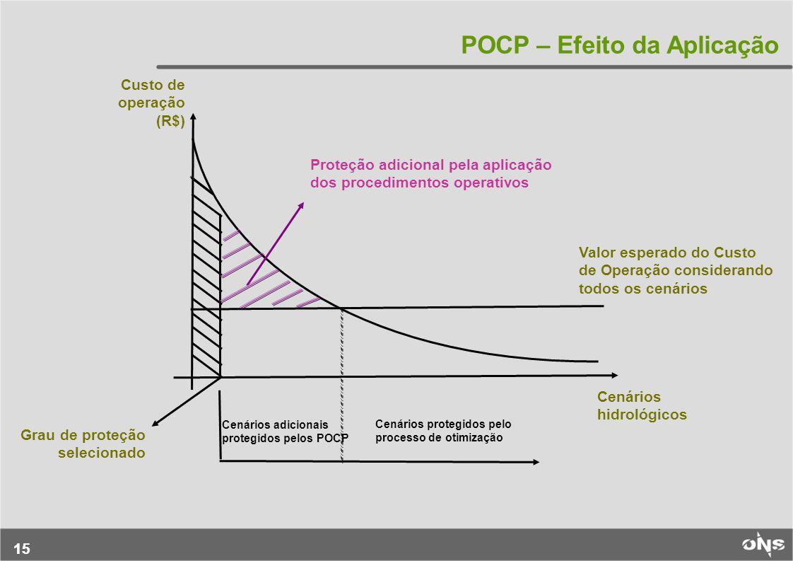 15 POCP – Efeito da Aplicação Custo de operação (R$) Grau de proteção selecionado Proteção adicional pela aplicação dos procedimentos operativos Valor