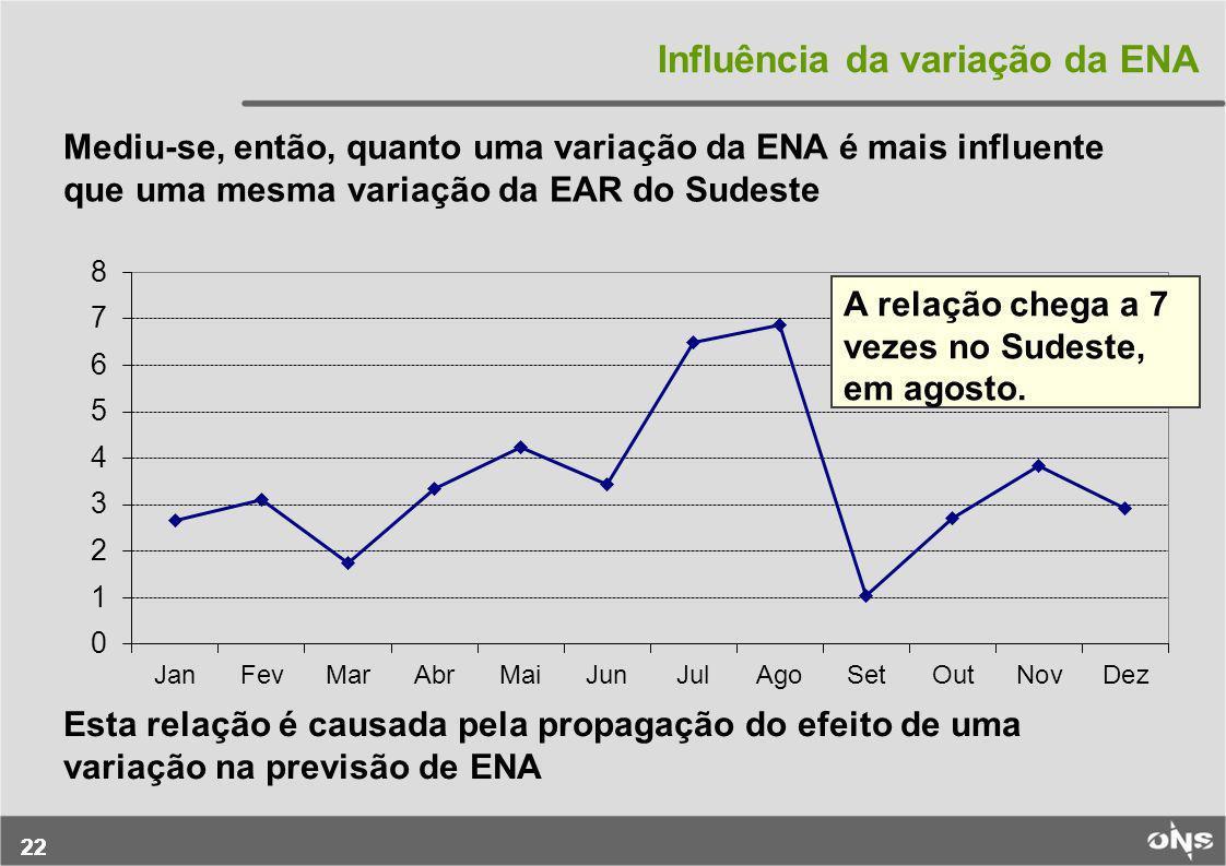 22 Influência da variação da ENA Mediu-se, então, quanto uma variação da ENA é mais influente que uma mesma variação da EAR do Sudeste A relação chega