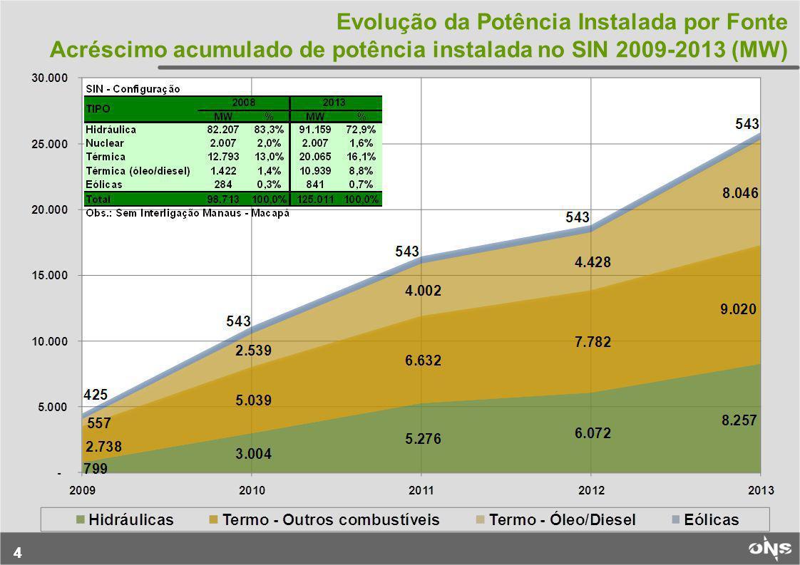 44 Evolução da Potência Instalada por Fonte Acréscimo acumulado de potência instalada no SIN 2009-2013 (MW)