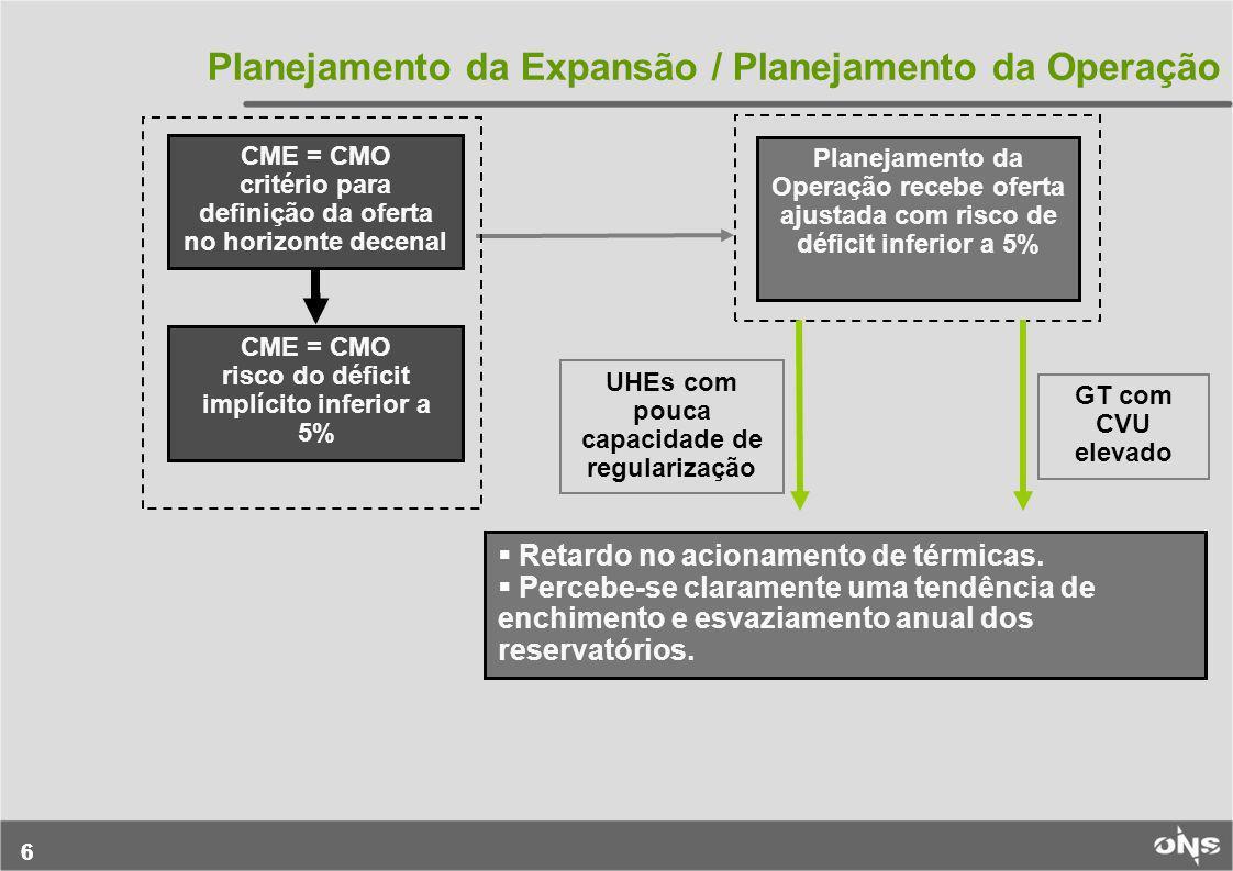 66 Planejamento da Expansão / Planejamento da Operação CME = CMO critério para definição da oferta no horizonte decenal CME = CMO risco do déficit imp