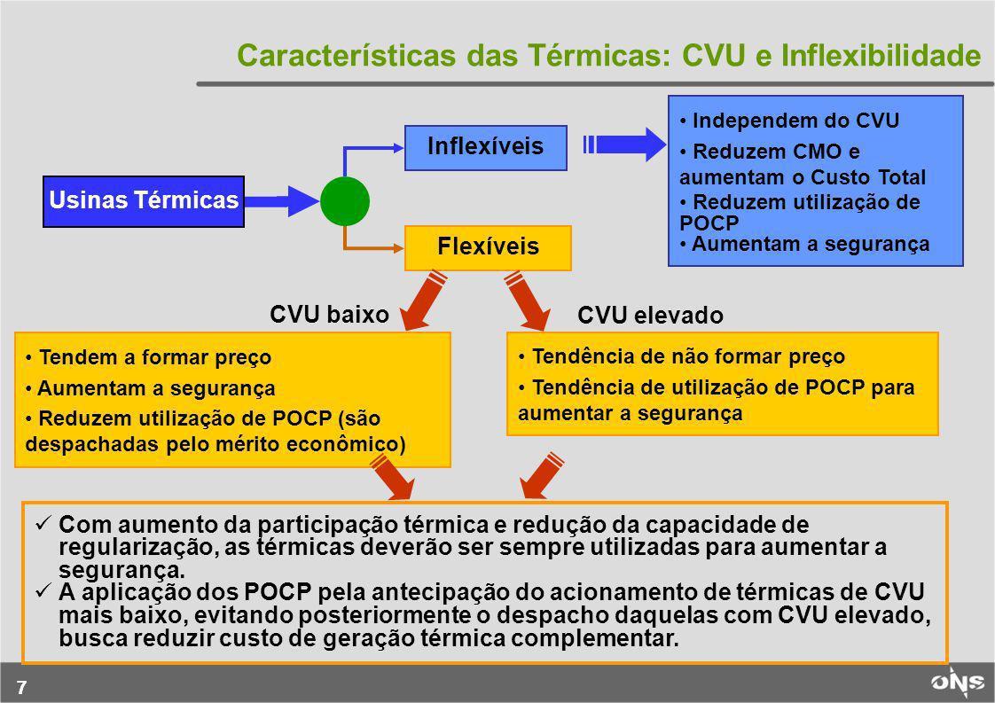 77 Características das Térmicas: CVU e Inflexibilidade Inflexíveis Flexíveis Usinas Térmicas Tendem a formar preço Aumentam a segurança Reduzem utiliz