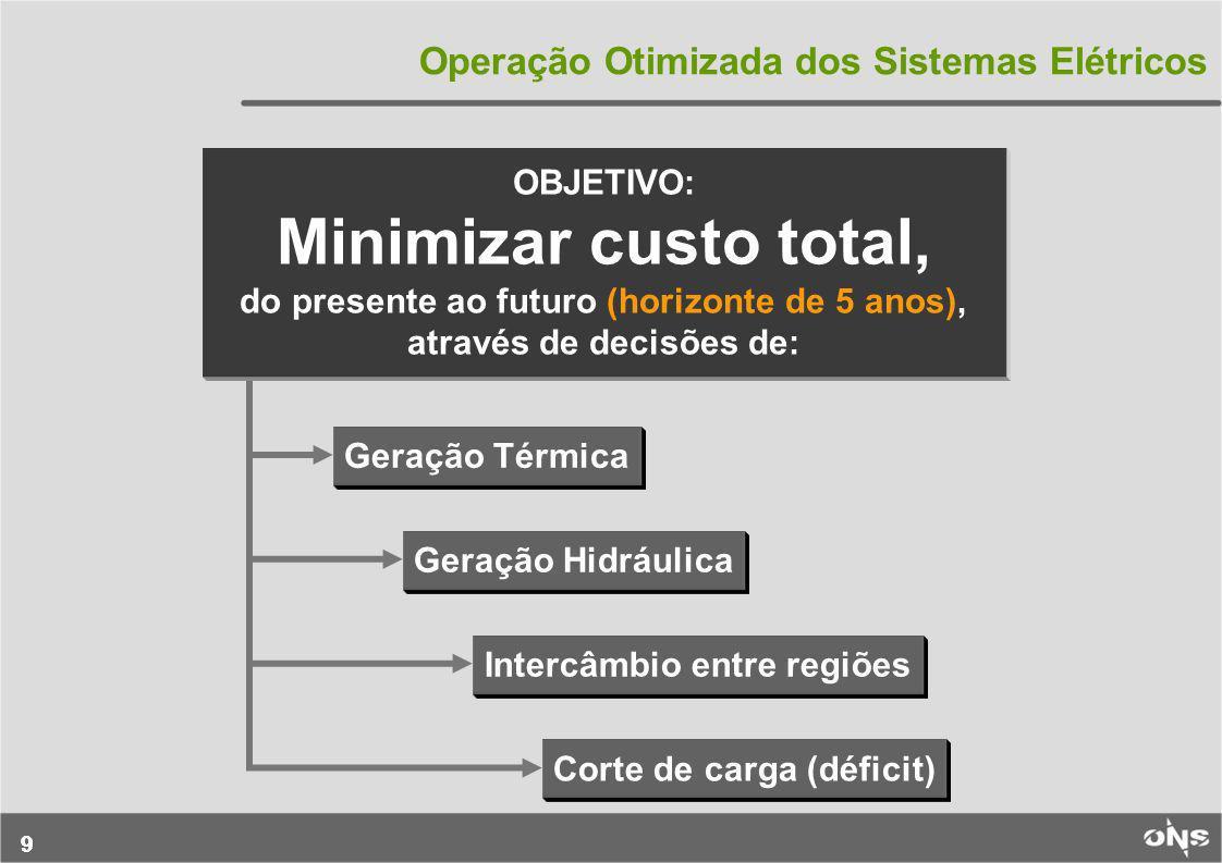 99 Operação Otimizada dos Sistemas Elétricos Corte de carga (déficit) Geração Térmica Geração Hidráulica Intercâmbio entre regiões OBJETIVO: Minimizar