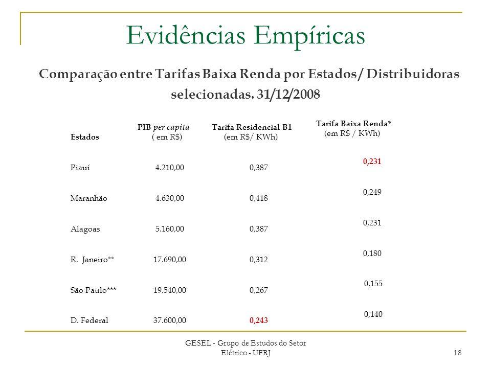 GESEL - Grupo de Estudos do Setor Elétrico - UFRJ 18 Estados PIB per capita ( em R$) Tarifa Residencial B1 (em R$/ KWh) Tarifa Baixa Renda* (em R$ / KWh) Piauí4.210,000,387 0,231 Maranhão4.630,000,418 0,249 Alagoas5.160,000,387 0,231 R.