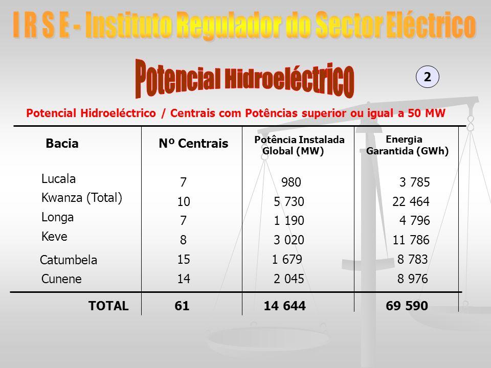 2 BaciaNº Centrais Potência Instalada Global (MW) Energia Garantida (GWh) Lucala Kwanza (Total) Longa Keve Catumbela Cunene 7 10 7 8 15 14 9803 785 5