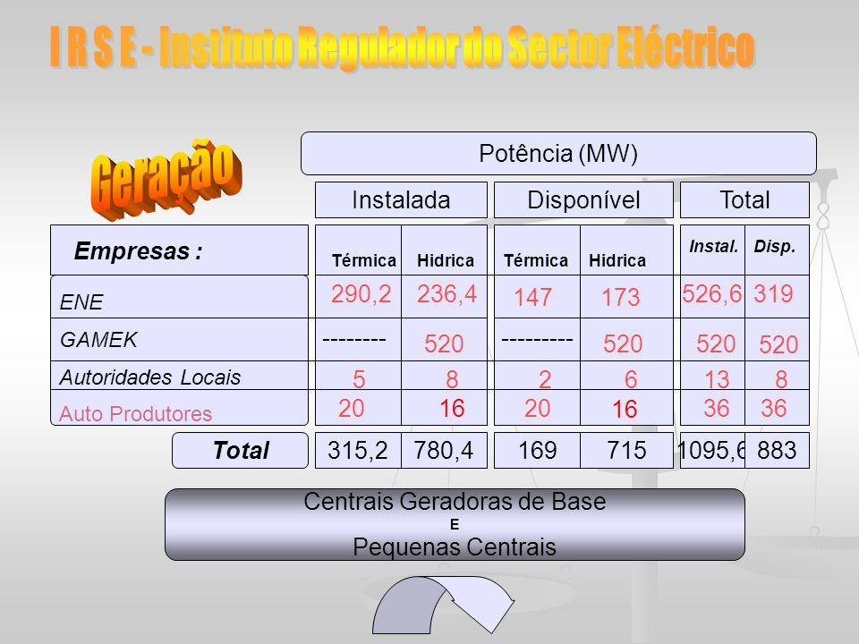 Potência (MW) InstaladaDisponível TérmicaHidrica Total TérmicaHidrica ENE GAMEK Autoridades Locais Auto Produtores Empresas : 20 16 520 16 -----------