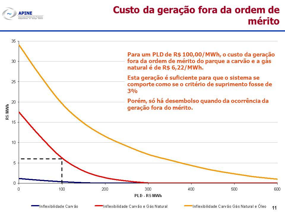 11 Custo da geração fora da ordem de mérito Para um PLD de R$ 100,00/MWh, o custo da geração fora da ordem de mérito do parque a carvão e a gás natura