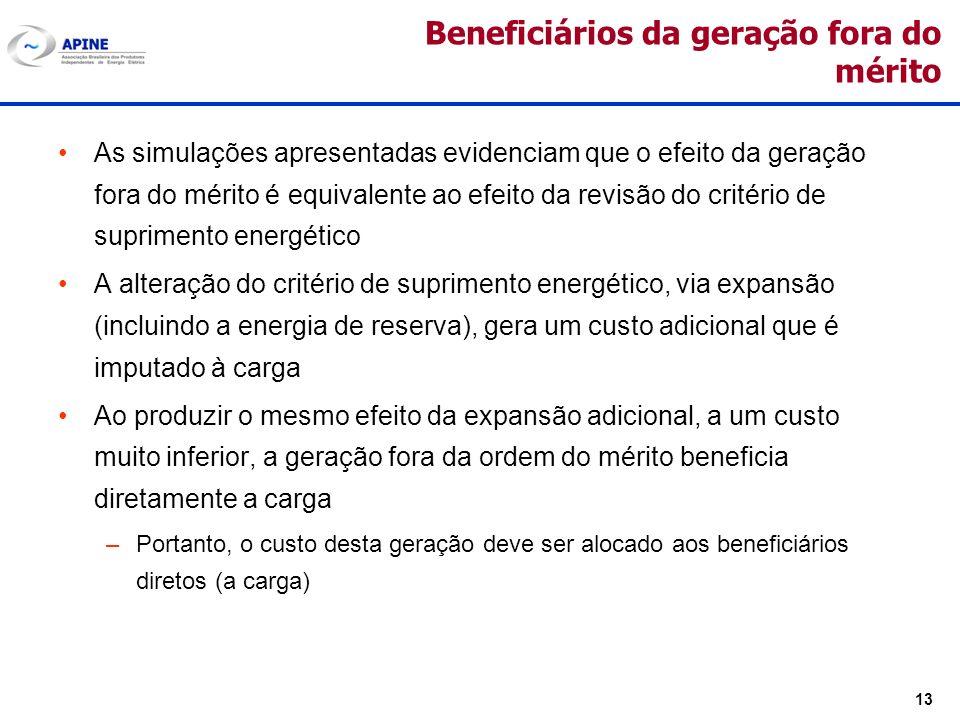13 Beneficiários da geração fora do mérito As simulações apresentadas evidenciam que o efeito da geração fora do mérito é equivalente ao efeito da rev