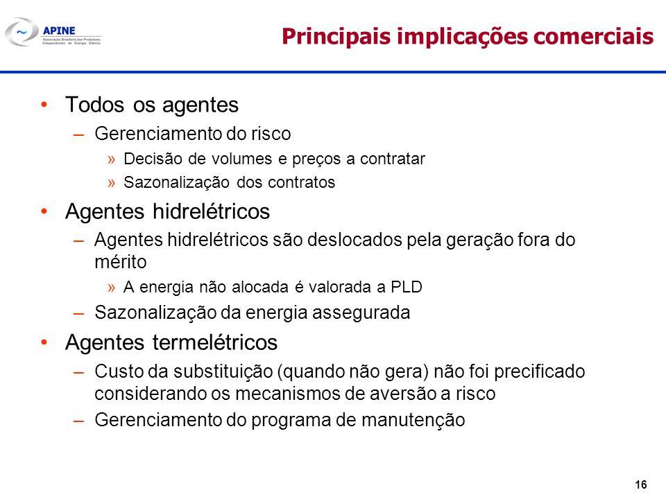 16 Principais implicações comerciais Todos os agentes –Gerenciamento do risco »Decisão de volumes e preços a contratar »Sazonalização dos contratos Ag