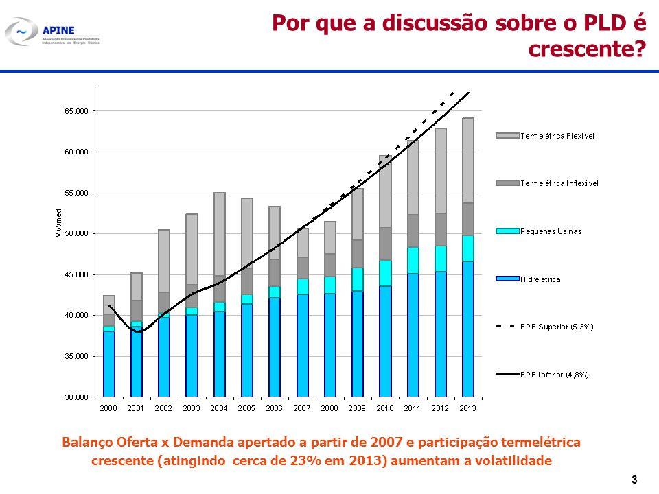 3 Por que a discussão sobre o PLD é crescente? Balanço Oferta x Demanda apertado a partir de 2007 e participação termelétrica crescente (atingindo cer