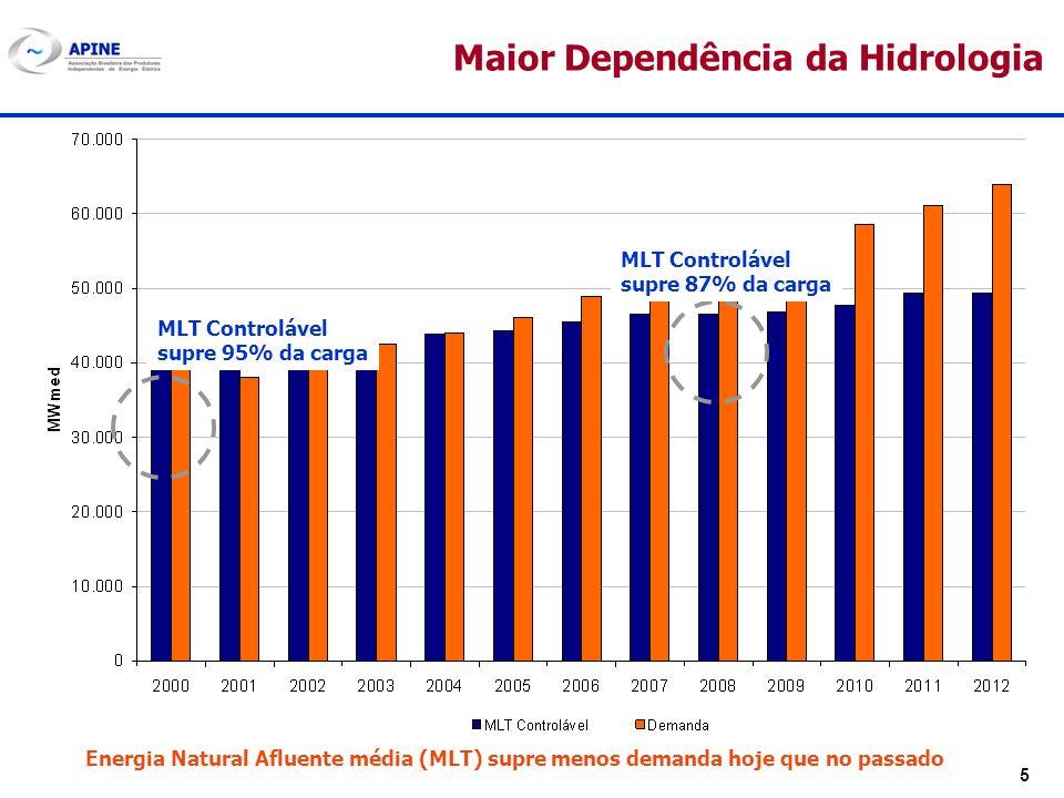 5 Maior Dependência da Hidrologia MLT Controlável supre 95% da carga MLT Controlável supre 87% da carga Energia Natural Afluente média (MLT) supre men