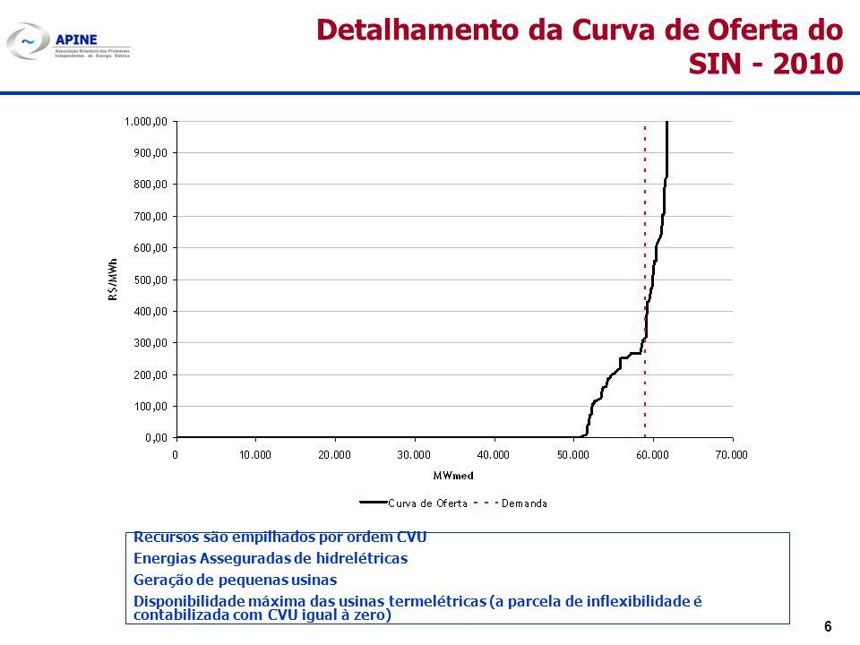 6 Detalhamento da Curva de Oferta do SIN - 2010 Recursos são empilhados por ordem CVU Energias Asseguradas de hidrelétricas Geração de pequenas usinas