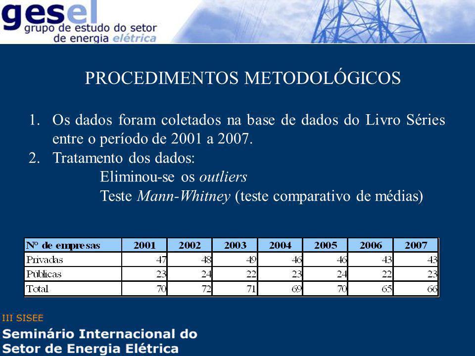1.Os dados foram coletados na base de dados do Livro Séries entre o período de 2001 a 2007. 2.Tratamento dos dados: Eliminou-se os outliers Teste Mann