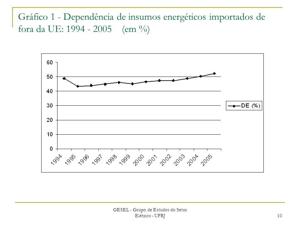 Gráfico 1 - Dependência de insumos energéticos importados de fora da UE: 1994 - 2005 (em %) GESEL - Grupo de Estudos do Setor Elétrico - UFRJ 10