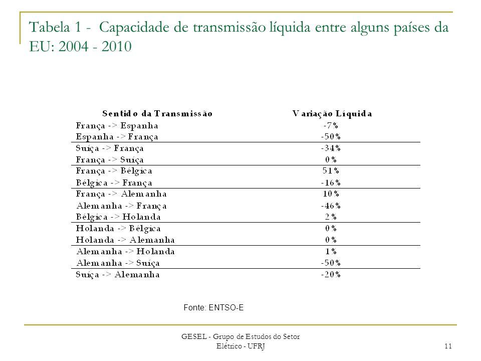 Tabela 1 - Capacidade de transmissão líquida entre alguns países da EU: 2004 - 2010 GESEL - Grupo de Estudos do Setor Elétrico - UFRJ 11 Fonte: ENTSO-