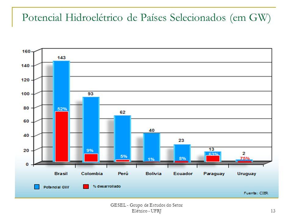 GESEL - Grupo de Estudos do Setor Elétrico - UFRJ 13 Potencial Hidroelétrico de Países Selecionados (em GW)