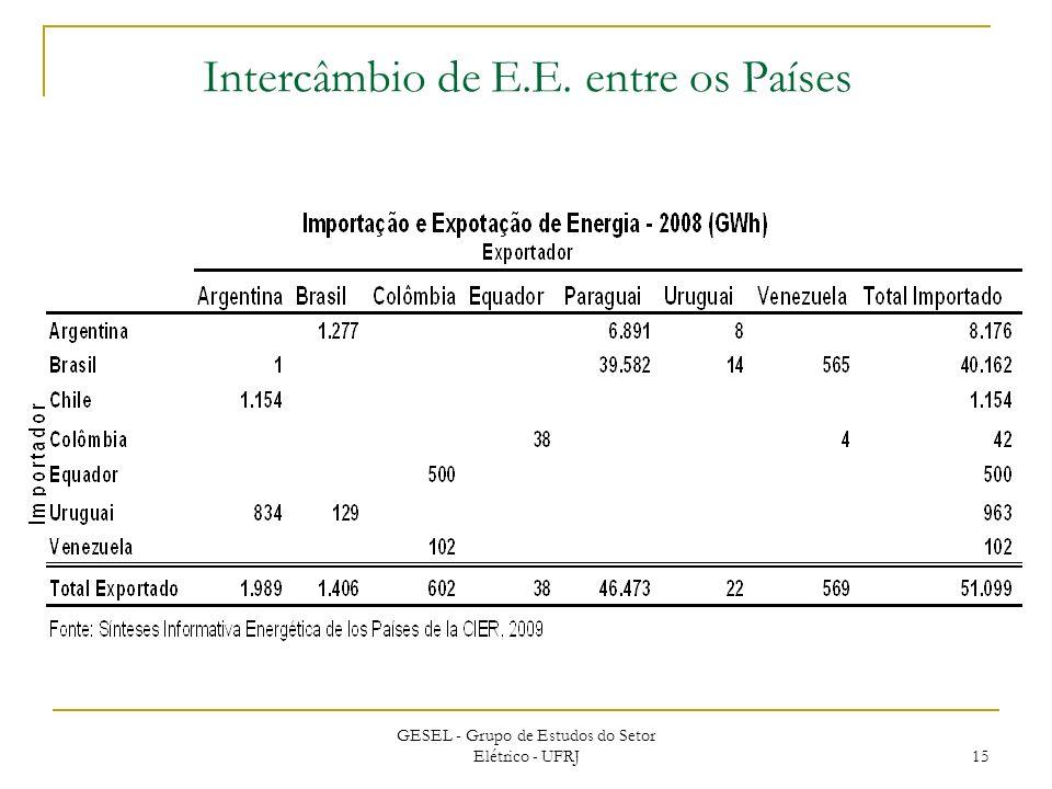GESEL - Grupo de Estudos do Setor Elétrico - UFRJ 15 Intercâmbio de E.E. entre os Países