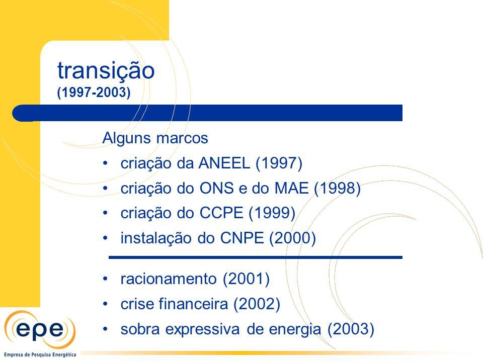 transição (1997-2003) Alguns marcos criação da ANEEL (1997) criação do ONS e do MAE (1998) criação do CCPE (1999) instalação do CNPE (2000) racionamento (2001) crise financeira (2002) sobra expressiva de energia (2003)