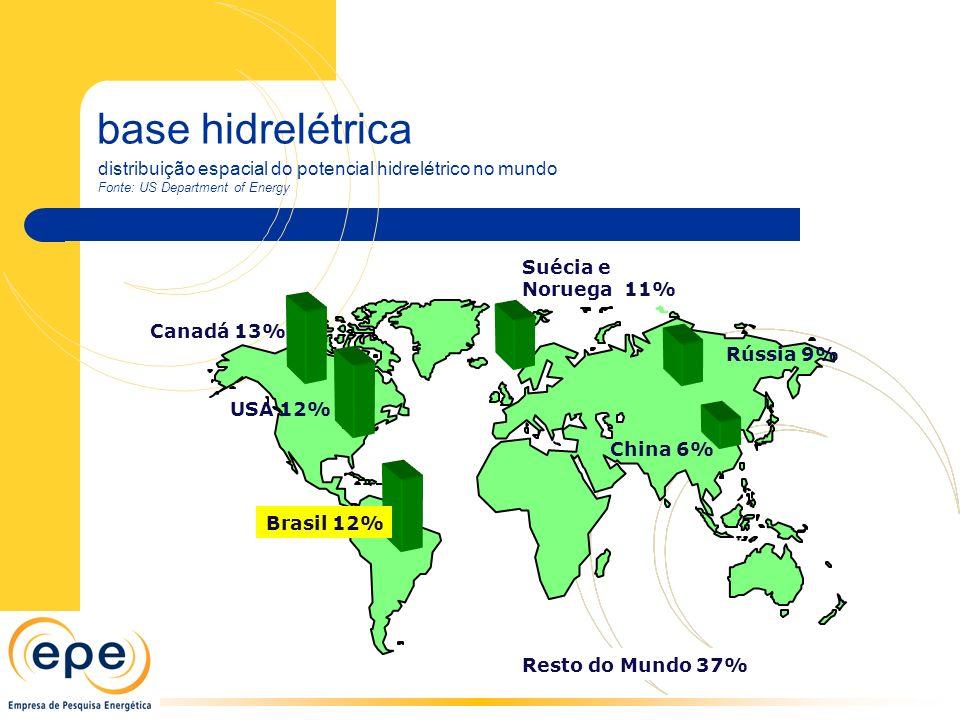 base hidrelétrica Canadá 13% USA 12%Brasil 12% Rússia 9% China 6% Suécia e Noruega 11% Resto do Mundo 37% distribuição espacial do potencial hidrelétrico no mundo Fonte: US Department of Energy