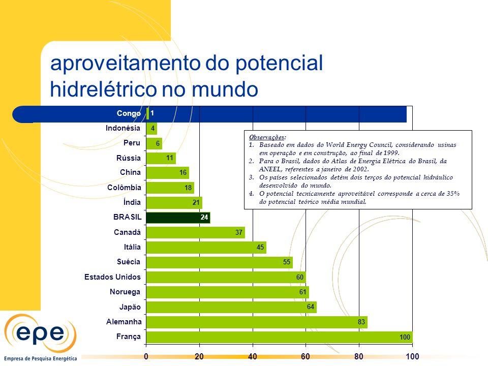aproveitamento do potencial hidrelétrico no mundo 100 83 64 61 60 55 45 37 21 18 16 11 6 4 1 24 020406080100 França Alemanha Japão Noruega Estados Uni