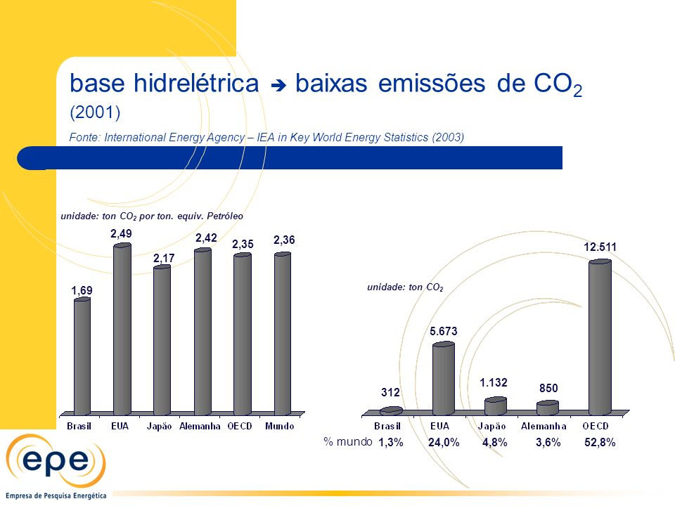 base hidrelétrica baixas emissões de CO 2 (2001) Fonte: International Energy Agency – IEA in Key World Energy Statistics (2003) unidade: ton CO 2 por