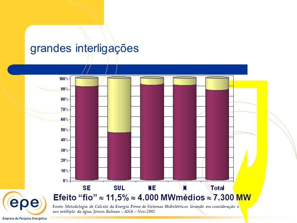 Fonte: Metodologia de Cálculo da Energia Firme de Sistemas Hidrelétricos levando em consideração o uso múltiplo da água. Jerson Kelman – ANA – Nov-200