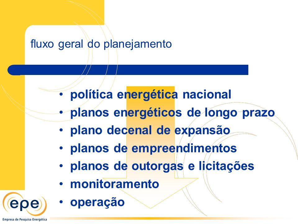 fluxo geral do planejamento política energética nacional planos energéticos de longo prazo plano decenal de expansão planos de empreendimentos planos de outorgas e licitações monitoramento operação