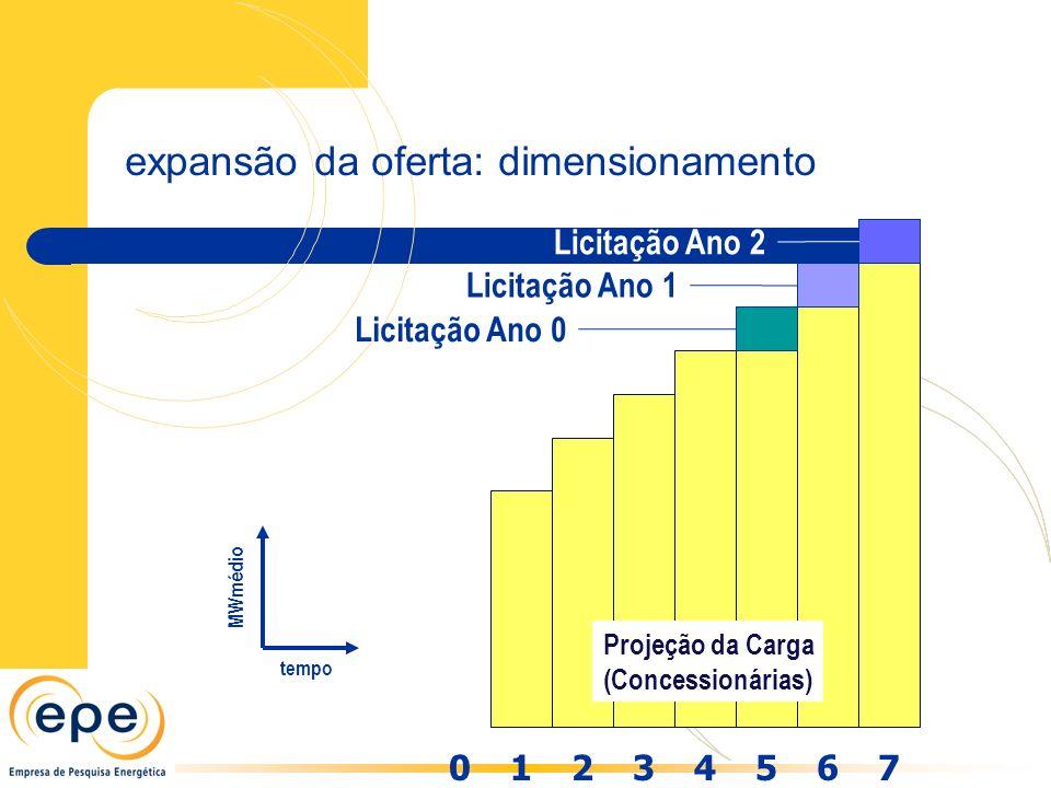 13456702 Licitação Ano 0 Licitação Ano 1 Licitação Ano 2 Projeção da Carga (Concessionárias) MWmédio tempo expansão da oferta: dimensionamento