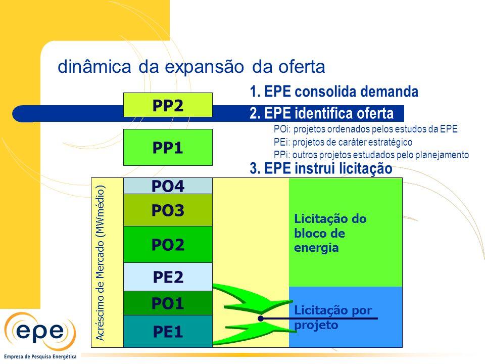 Acréscimo de Mercado (MWmédio) 1. EPE consolida demanda Licitação do bloco de energia Licitação por projeto 3. EPE instrui licitação PP2 PP1 PO1 PO4 P