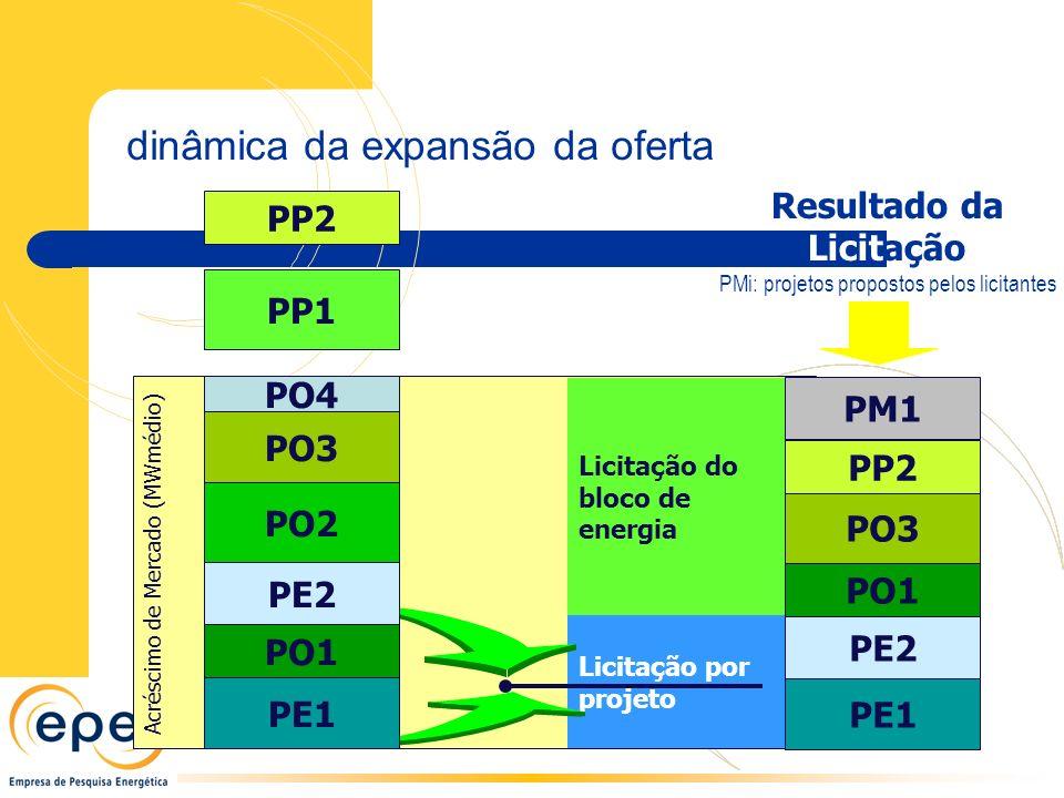Acréscimo de Mercado (MWmédio) Licitação do bloco de energia Licitação por projeto PP2 PP1 PO1 PO4 PO3 PO2 PE1 PE2 PO1 PO3 PM1 PP2 PE1 PE2 Resultado da Licitação PMi: projetos propostos pelos licitantes dinâmica da expansão da oferta