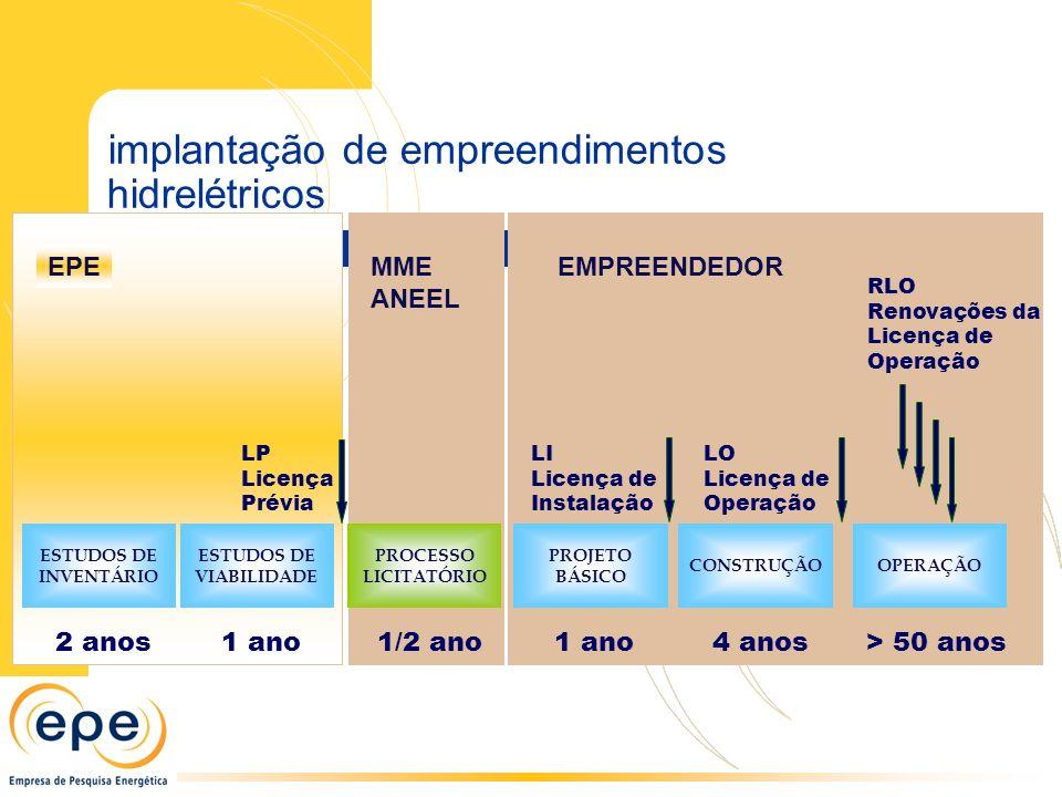 EMPREENDEDORMME ANEEL EPE ESTUDOS DE INVENTÁRIO 2 anos ESTUDOS DE VIABILIDADE 1 ano OPERAÇÃO > 50 anos CONSTRUÇÃO 4 anos PROJETO BÁSICO 1 ano PROCESSO LICITATÓRIO 1/2 ano LP Licença Prévia LI Licença de Instalação LO Licença de Operação RLO Renovações da Licença de Operação implantação de empreendimentos hidrelétricos