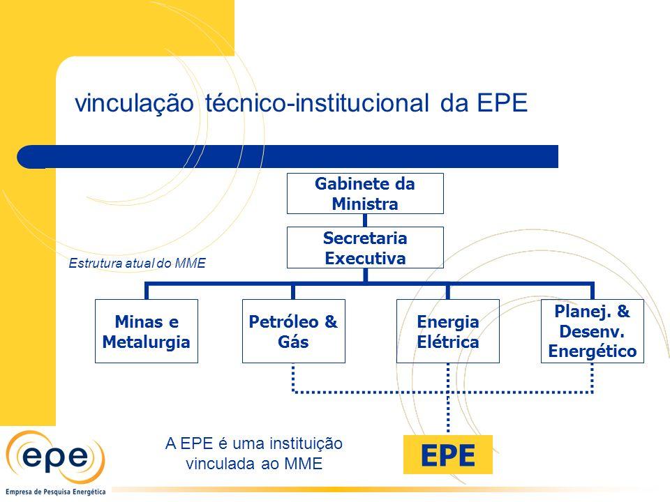 Gabinete da Ministra Secretaria Executiva Minas e Metalurgia Petróleo & Gás Energia Elétrica Planej. & Desenv. Energético Estrutura atual do MME A EPE
