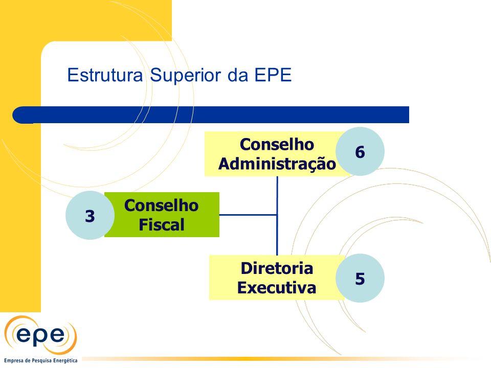 Estrutura Superior da EPE Conselho Administração 6 Conselho Fiscal Diretoria Executiva 3 5