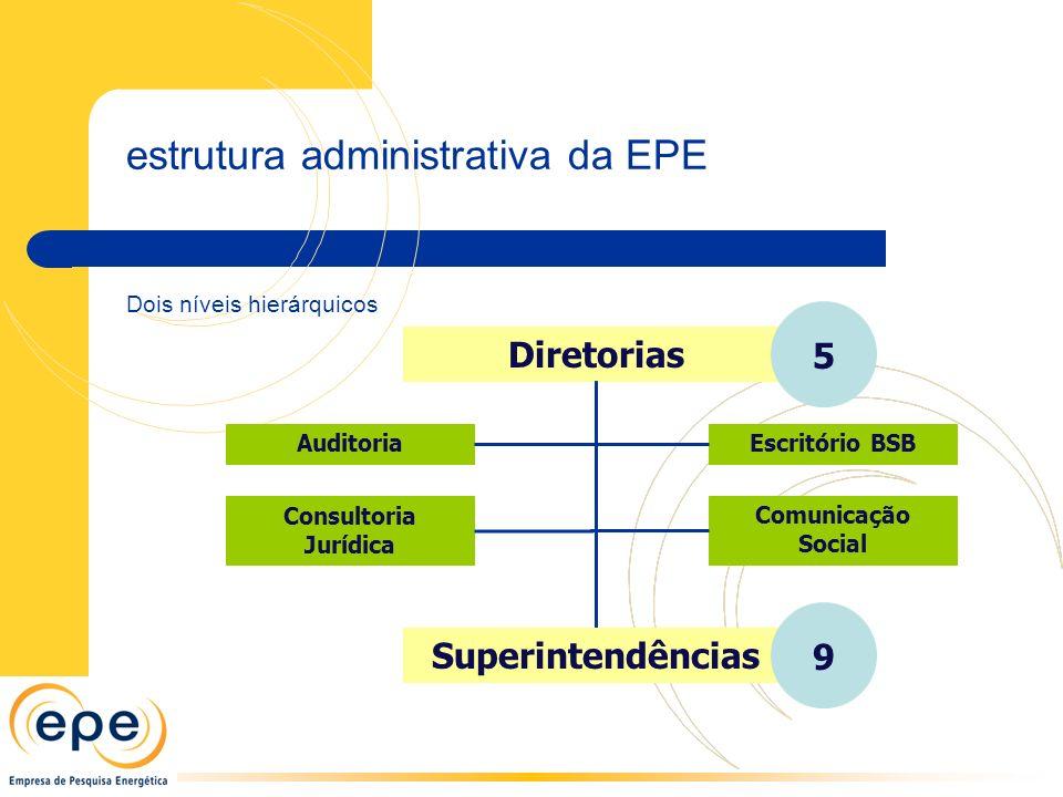 Diretorias Auditoria Consultoria Jurídica estrutura administrativa da EPE 5 Superintendências 9 Escritório BSB Comunicação Social Dois níveis hierárqu