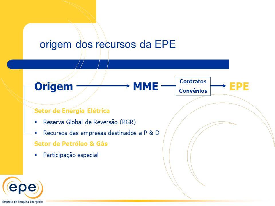 origem dos recursos da EPE Setor de Energia Elétrica Reserva Global de Reversão (RGR) Recursos das empresas destinados a P & D Setor de Petróleo & Gás Participação especial OrigemMMEEPE Contratos Convênios