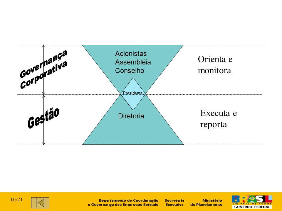 Acionistas Assembléia Conselho Presidente Diretoria Orienta e monitora Executa e reporta 10/21