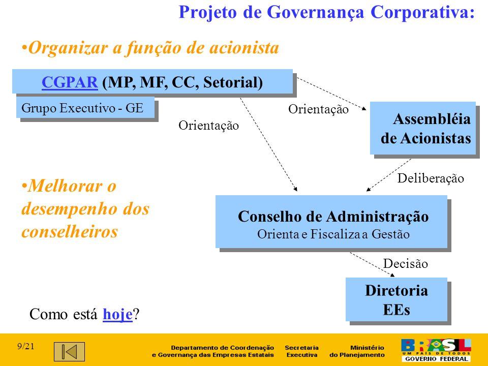 CGPAR (MP, MF, CC, Setorial) Conselho de Administração Orienta e Fiscaliza a Gestão Assembléia de Acionistas Orientação Diretoria EEs Deliberação Projeto de Governança Corporativa: Orientação Como está hoje.