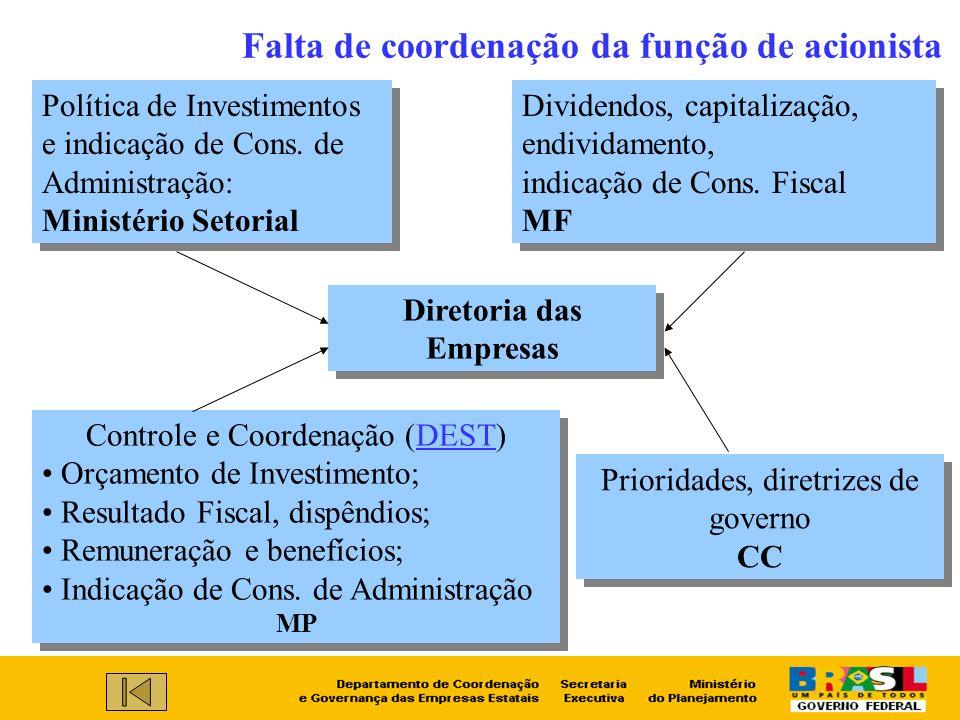 Falta de coordenação da função de acionista Dividendos, capitalização, endividamento, indicação de Cons. Fiscal MF Dividendos, capitalização, endivida